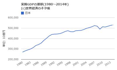 日本GDP